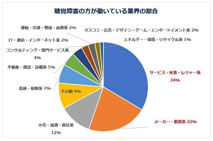 聴覚障害のに人気の業界グラフ
