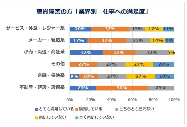 聴覚障害の方の業界別満足度グラフ