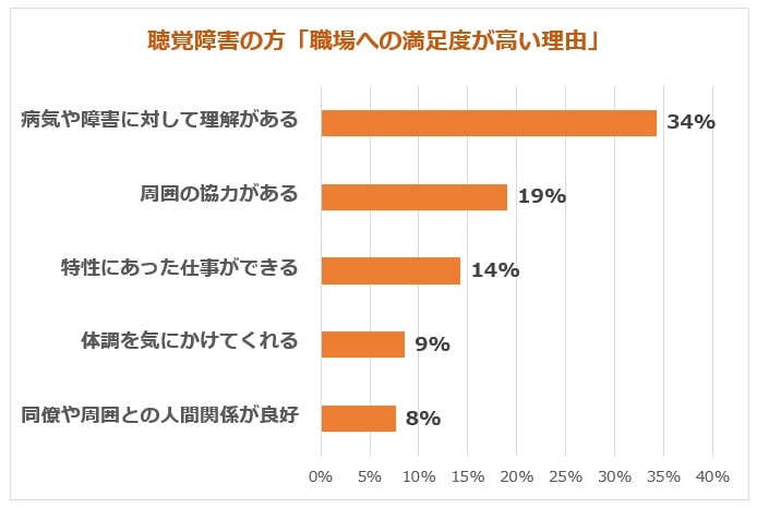聴覚障害の方仕事満足度高い理由グラフ
