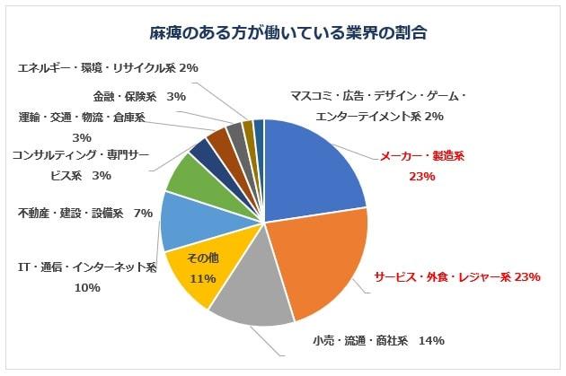 麻痺のある方が働いている業界グラフ
