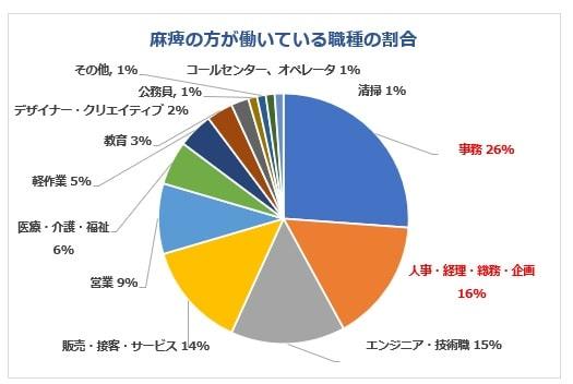 麻痺のある方が働いている職種グラフ
