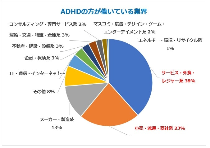 ADHD人気業界グラフ