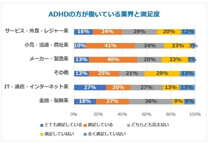 ADHD業界別満足度グラフ