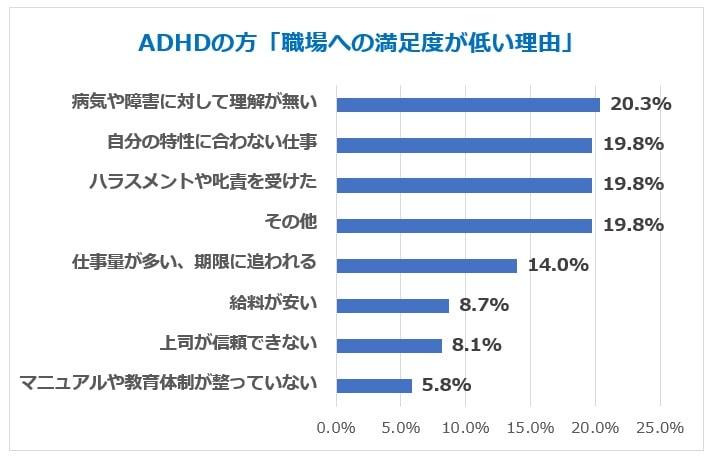 ADHD仕事満足度低い理由グラフ