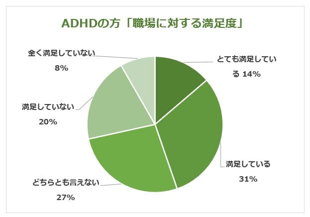 ADHD仕事満足度グラフ