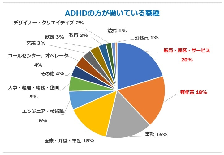 ADHD職種割合グラフ